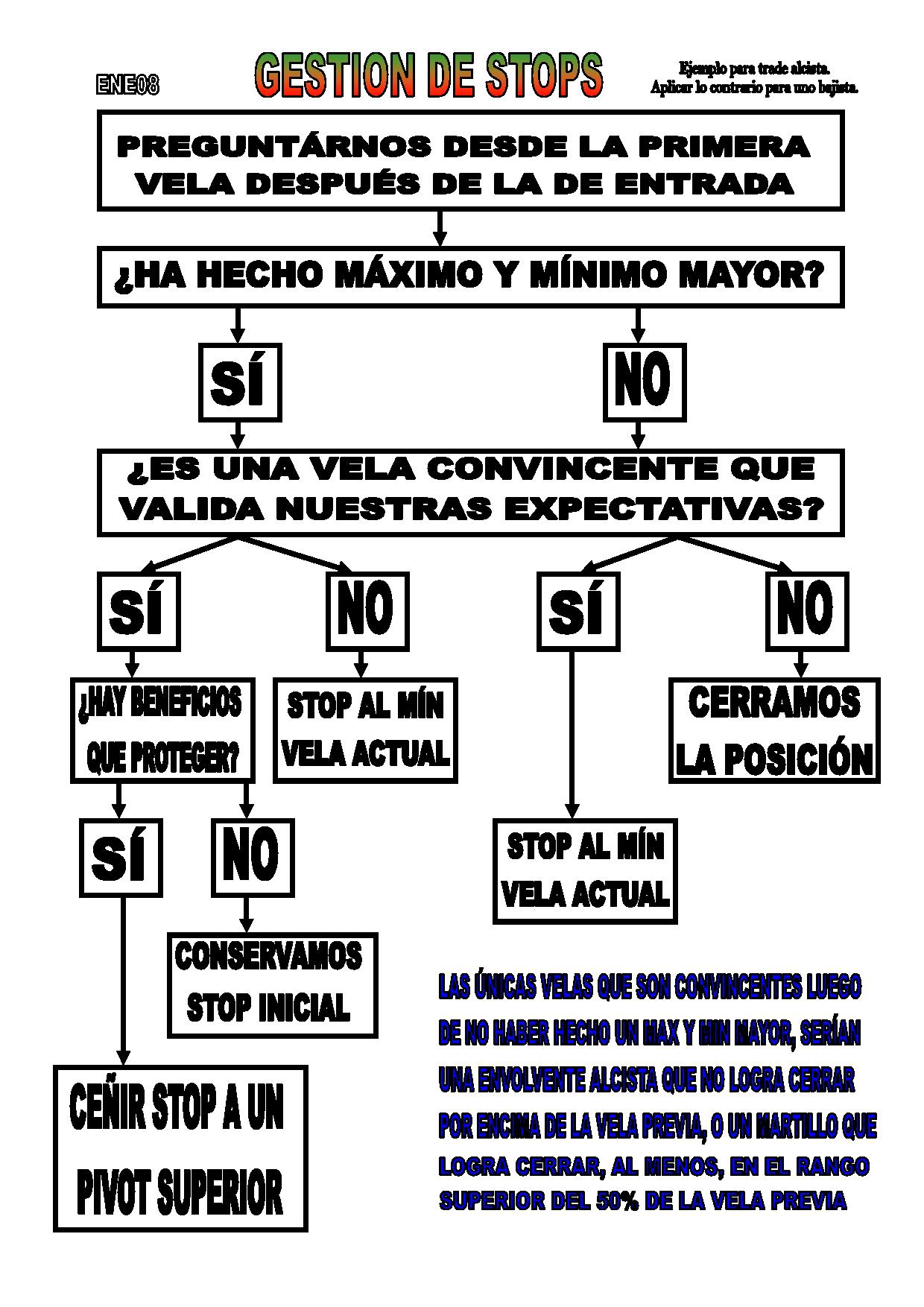 FPE NUEVA GESTION DE STOPS