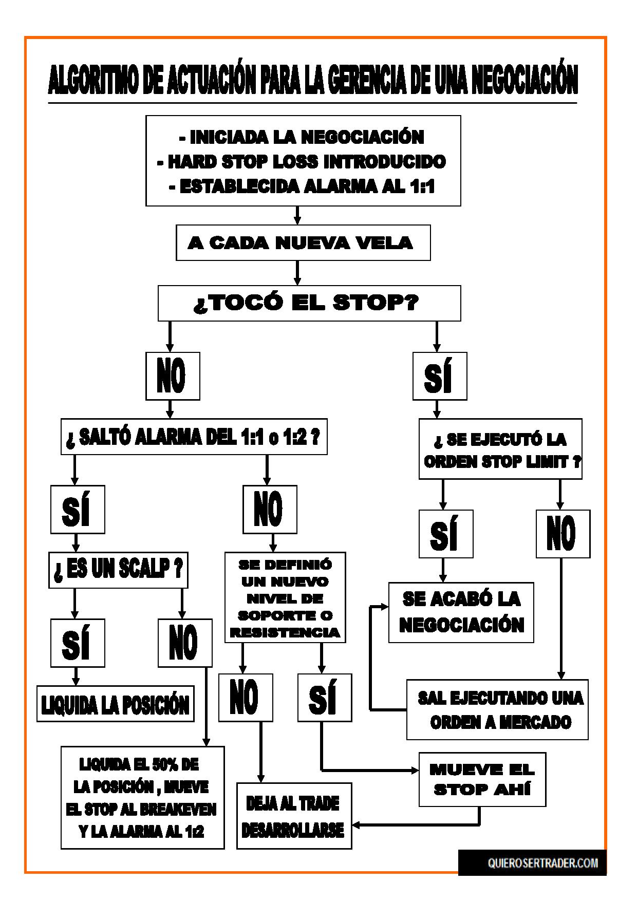 ALGORITMO DE ACTUACION PARA LA GERENCIA DE LA NEGOCIACION.png