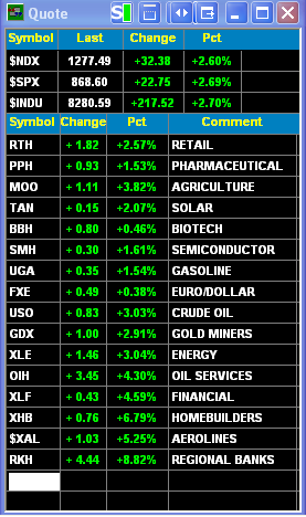 eSignal Market View.png
